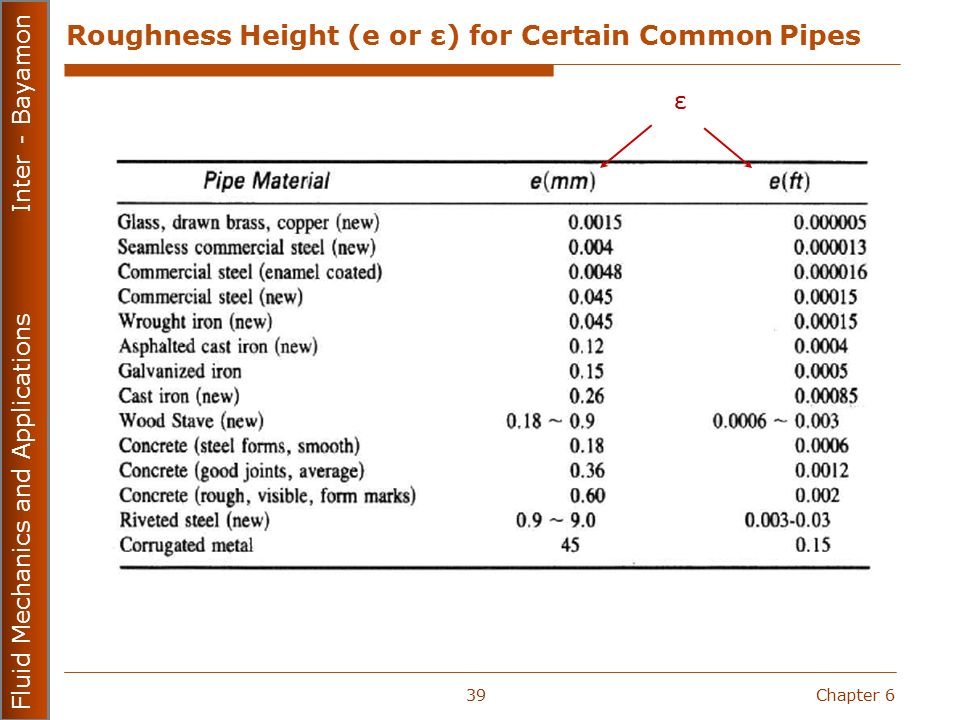 Roughness Steel Pipe