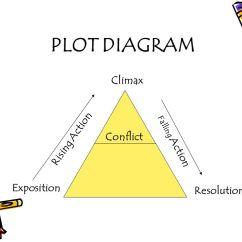 Short Story Plot Diagram Terms 2002 Dodge Dakota Wiring Elements. - Ppt Video Online Download