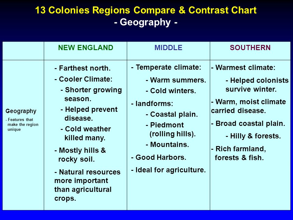13 Colonies Regions Compare & Contrast Chart Ppt Video