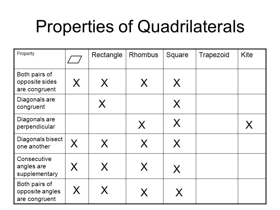 Chapter 6 Quadrilaterals  Ppt Video Online Download