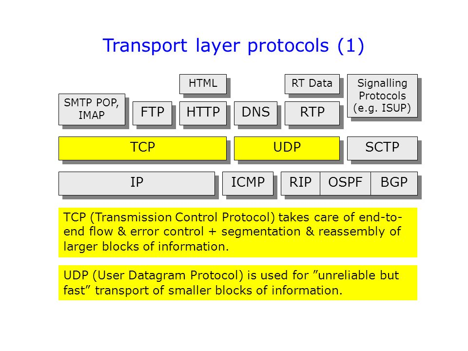 the transport layer tcp and udp