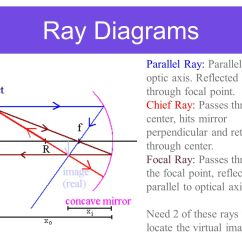 Reflection Ray Diagram Ks3 Fulham Ballast Wiring Spherical Mirrors Alfano I Year Ppt Video Online Download