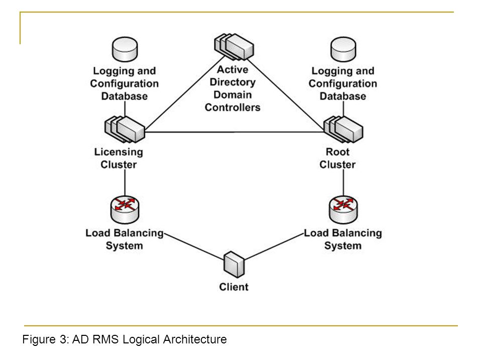 Chapter 3: Configuring Additional Active Directory Server