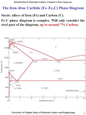 How to calculate the total amount of phase (both eutectic