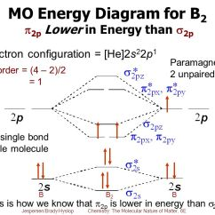 Energy Level Diagram For Boron Wiring Led Light Bar Switch The Gallery --> B2 Molecular Orbital