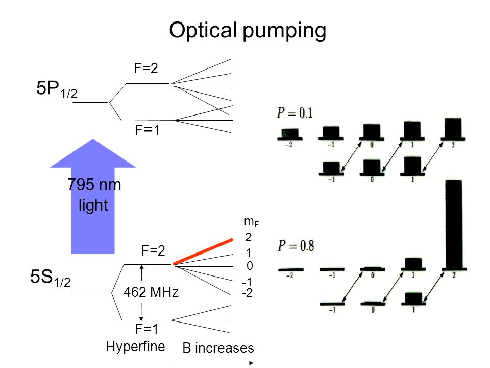 Introduction to the experiments of Physics ppt video