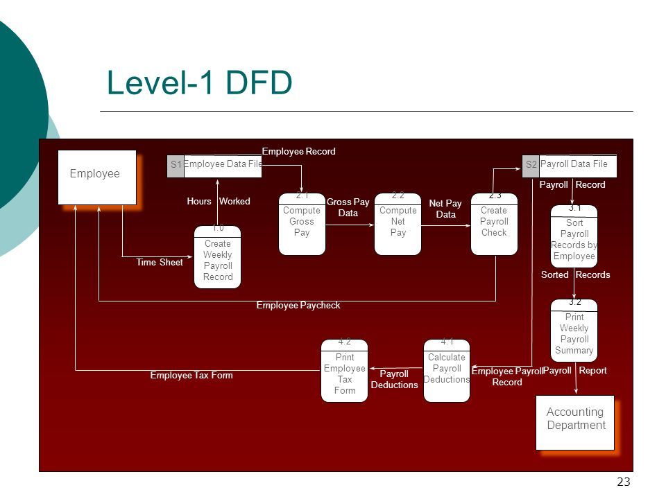 the context level data flow diagram depicts labelled of plant and animal cell acg 6415 modeling: diagrams charts. - ppt video online download