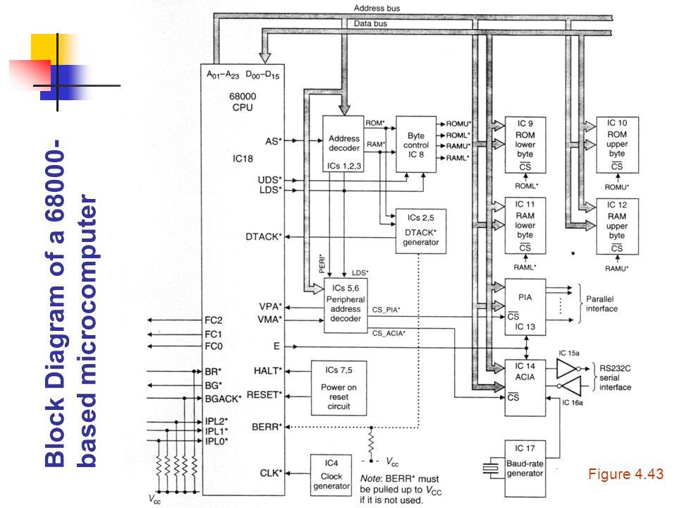 CPE/EE 421 Microcomputers: Motorola
