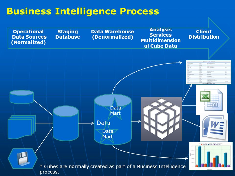 Business Intelligence Process Grain Of The Fact Table Dr Chang Liu  Ppt Video Online Download