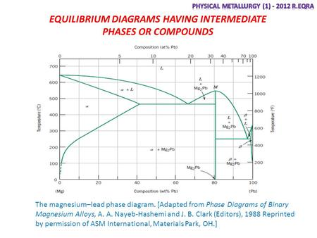 asm phase diagram wiring for blower motor resistor chapter 9 diagrams ppt video online download equilibrium having intermediate phases or compounds