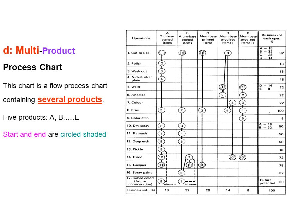 c: Flow Process Chart This chart uses circles for