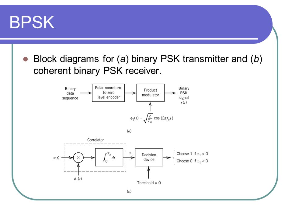constellation diagram of 16 psk nissan almera n16 wiring pass-band data transmission - ppt video online download
