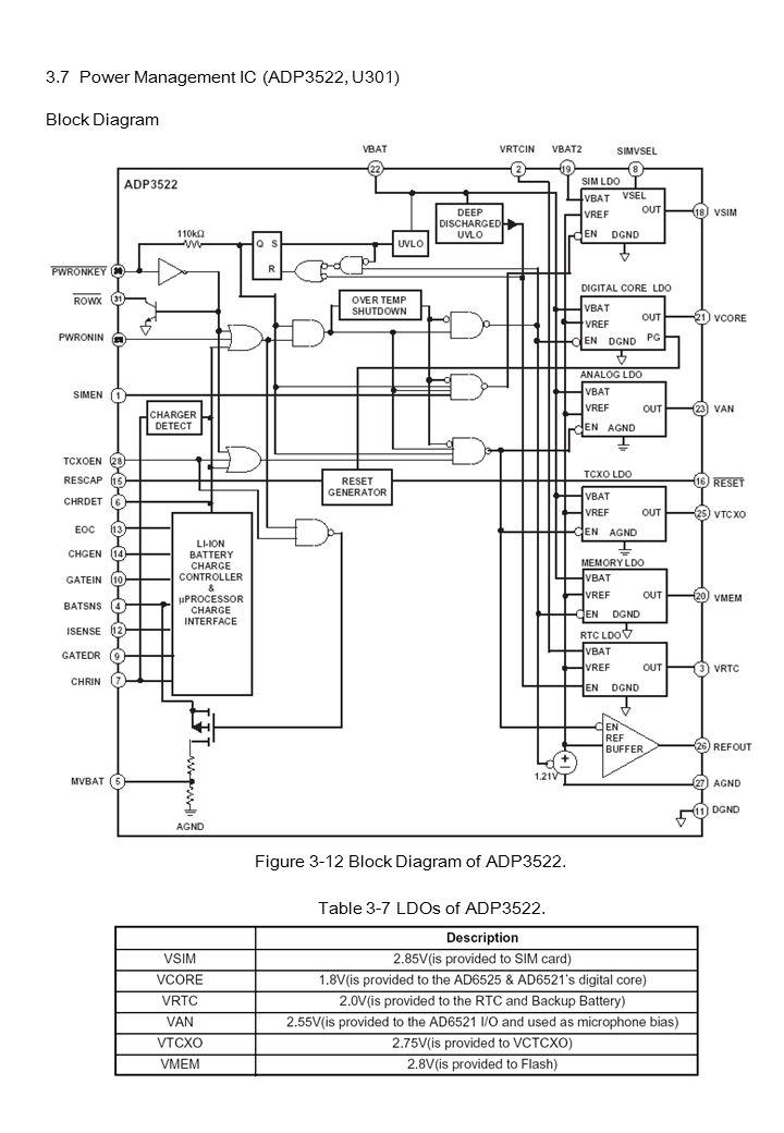 Figure 3-1 Block Diagram of SI ppt download