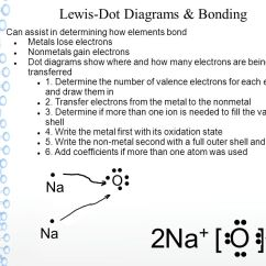 How To Draw Lewis Dot Diagrams 3 Phase Panel Wiring Diagram Chemical Bonding Bond  The Attractive Force