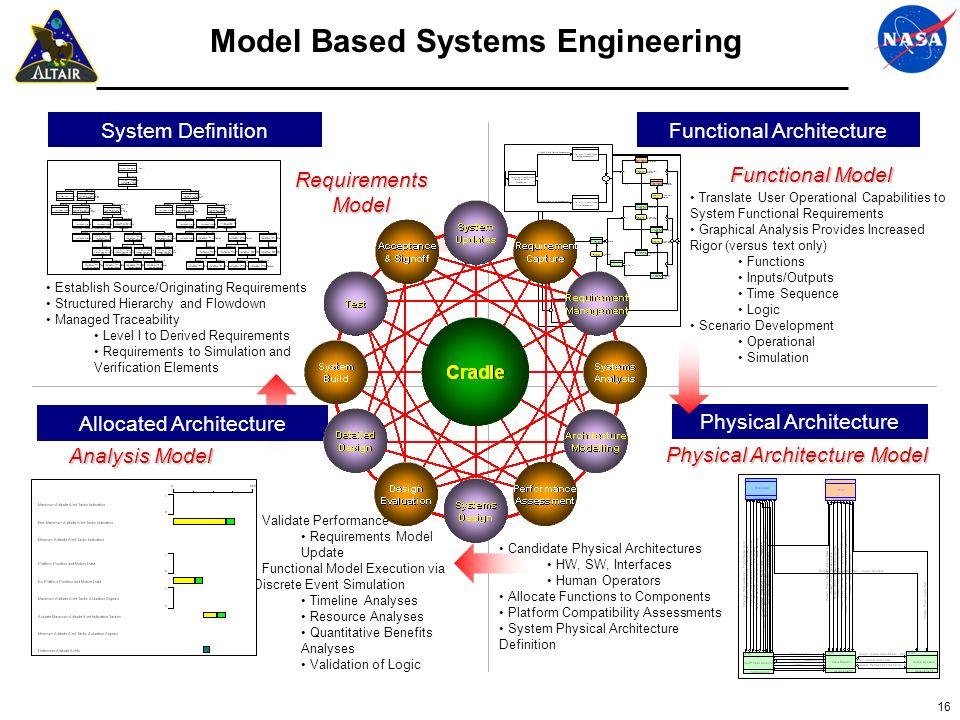 Srd Development Process Using Model Based Systems