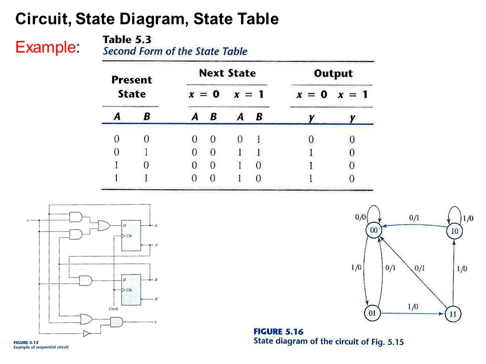 state diagram counter