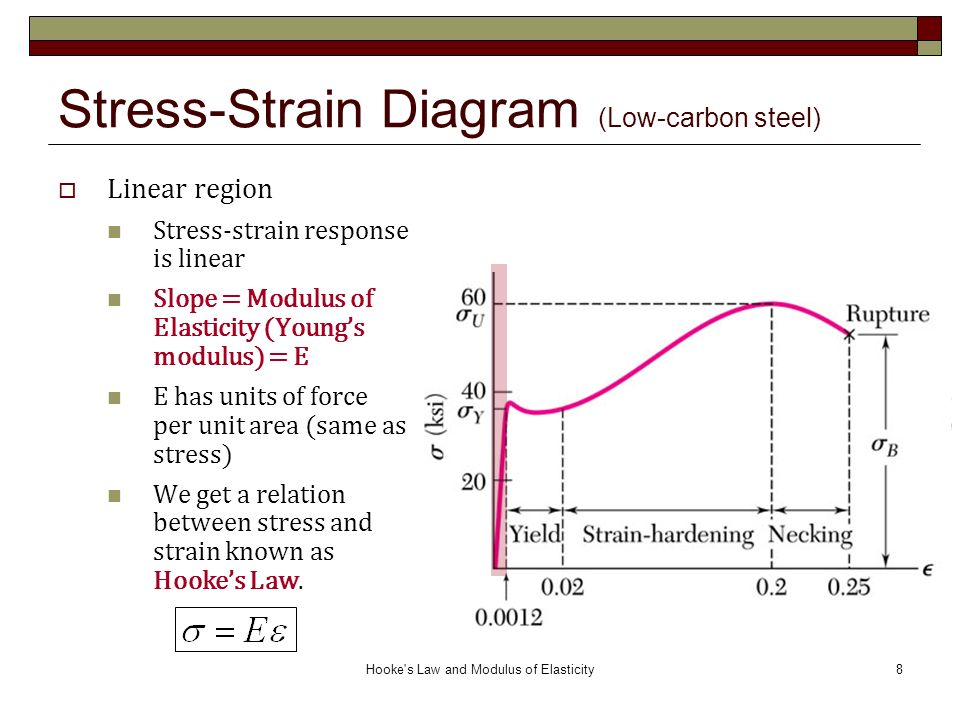 stress strain diagram for steel johnson 150 outboard motor hooke's law and modulus of elasticity ( ) - ppt video online download