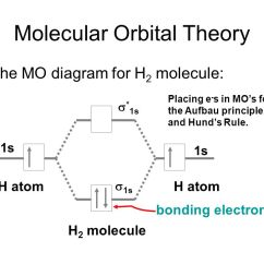 Molecular Orbital Diagram For H2 Kenwood Kdc 108 Car Stereo Wiring Chapter 10: Covalent Bond Theories - Ppt Video Online Download
