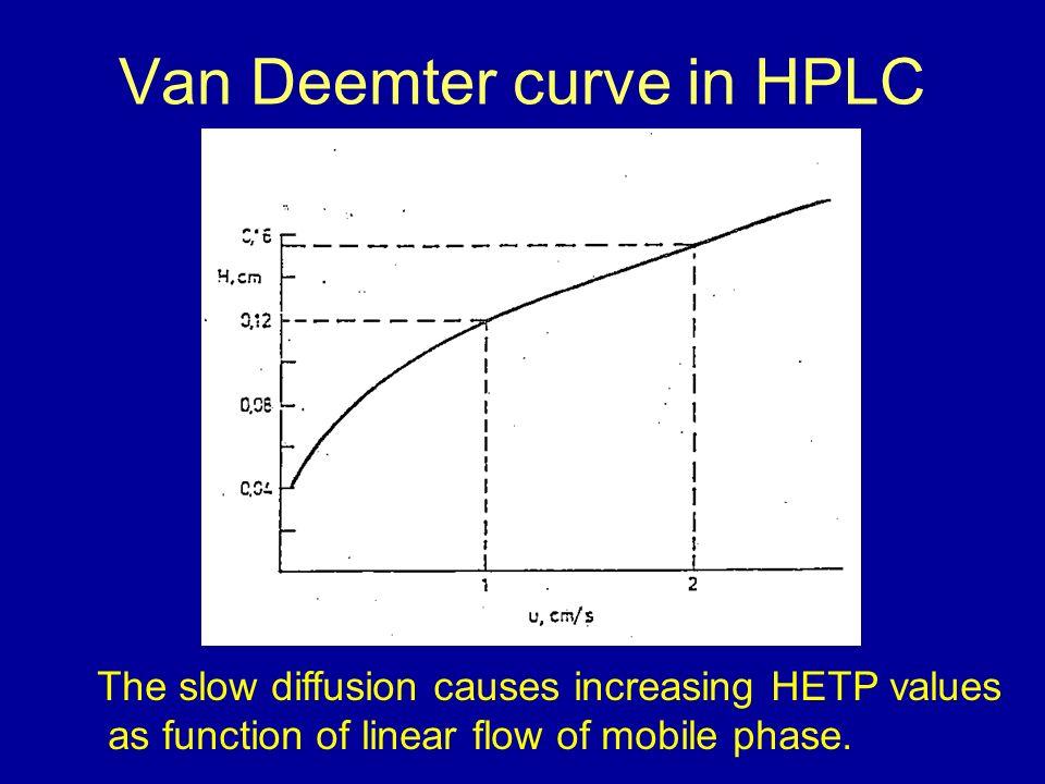 High Performance Liquid Chromatography Ppt Video Online