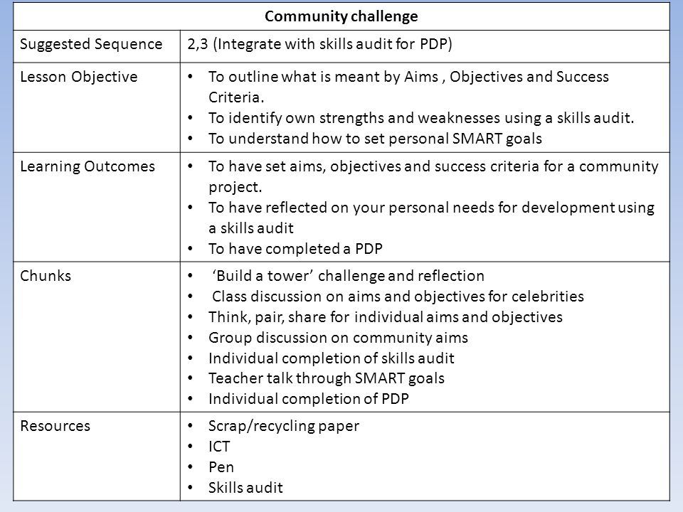 Community Challenge Suggested Sequence Ppt Video Online