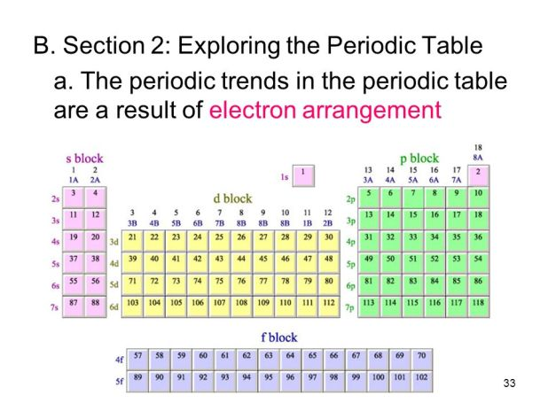 exploring the periodic table word search answers. Black Bedroom Furniture Sets. Home Design Ideas