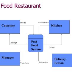 Erd Entity Relationship Diagram Examples Ford Focus Mk1 Wiring Prepare For Final 1-3. Perfect Pizza Wants To Install A System Record Orders And ...