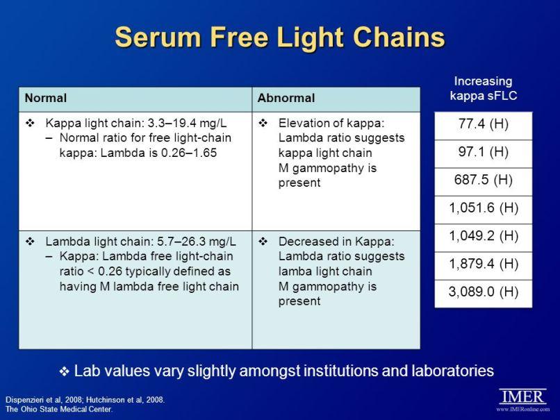 Kappa Lambda Light Chains Free With Ratio Serum Shelly