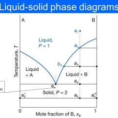Ethylene Phase Diagram Semi Trailer Wiring Us Solid Liquid Great Installation Of Lecture Last Problems Ppt Video Online Eutectic System Naphthalene And