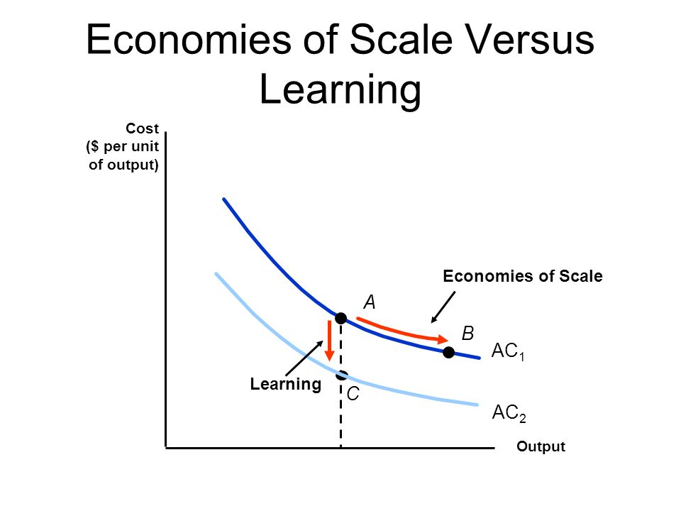 Cost in the Long Run How does the isocost line relate to