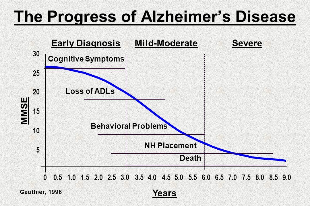 Dementia Gary W. Small, M.D. James M. Ellison, M.D., MPH