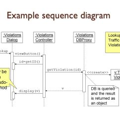 Model View Controller Sequence Diagram Generator Wiring Diagrams Information Systems Development - Ppt Download