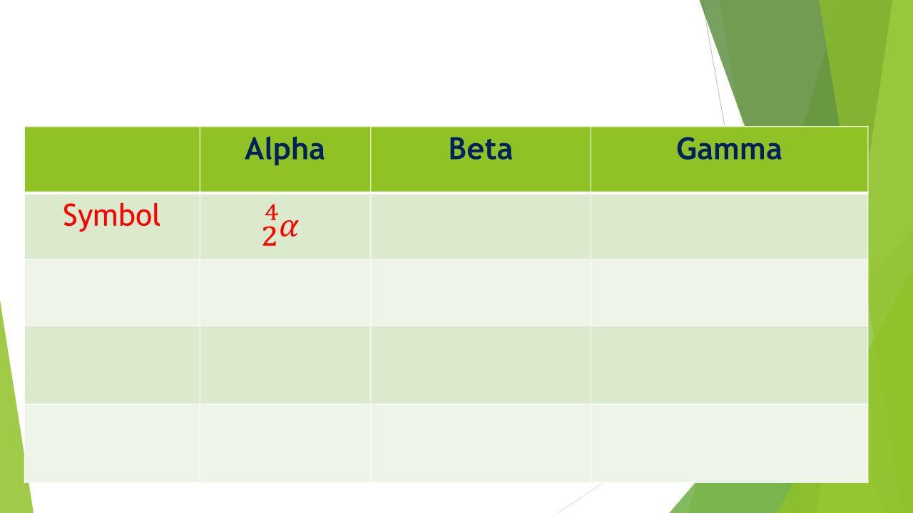 Symbol For Alpha Beta And Gamma Rays