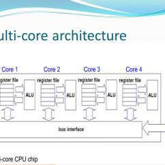 How To Make An Energy Level Diagram Rj 45 Wiring Multi Core Processor Submitted By: Lizolen Pradhan Ppt Video Online Download