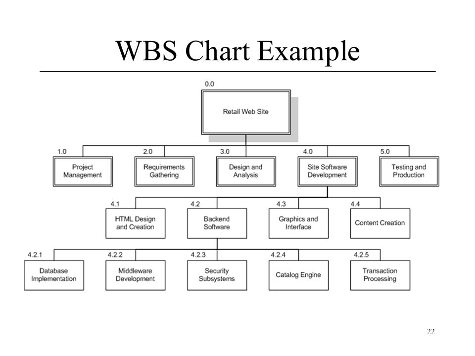 How to make a wbs software