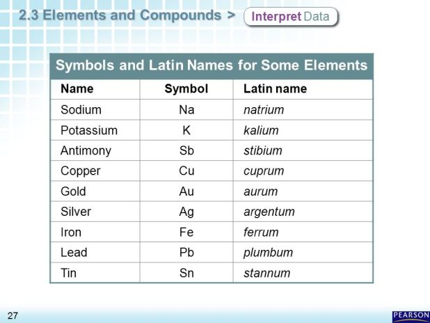 Periodic table with latin names of elements brokeasshome periodic table latin names of the elements in urtaz Choice Image