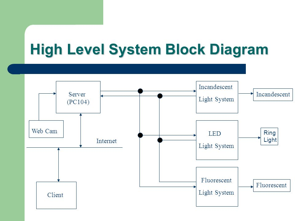 high power led driver circuit diagram viper anchor winch wiring lighting tool box machine vision - ppt video online download