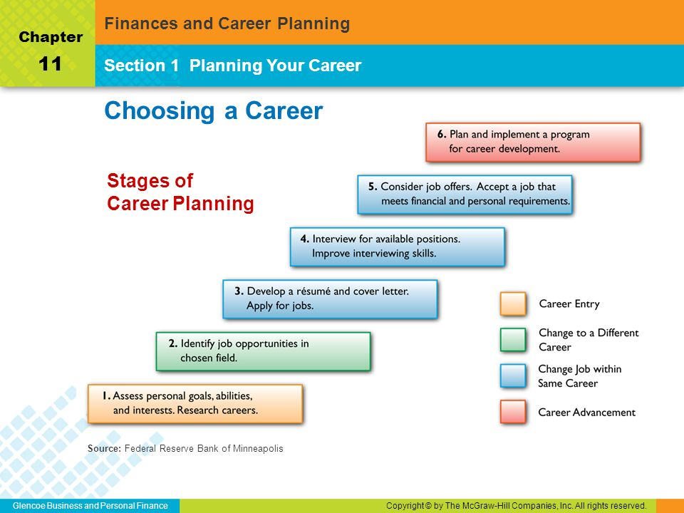 Finances And Career Planning Ppt Download