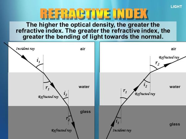 LIGHT REFRACTION OF LIGHT ppt video online download