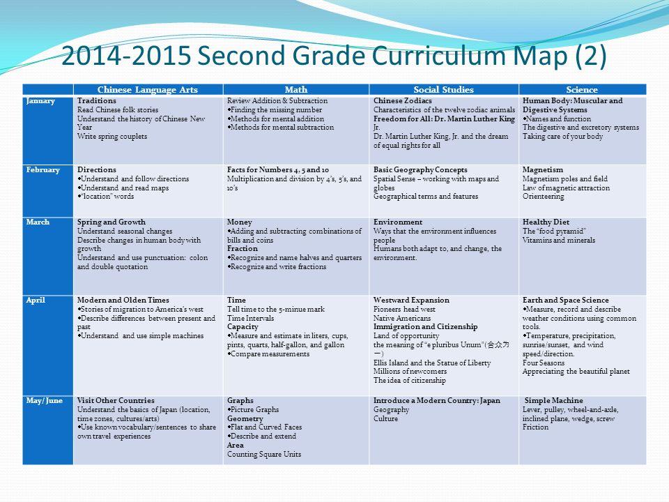 2014 2015+Second+Grade+Curriculum+Map+(2) coleman powermate 1850 parts diagram