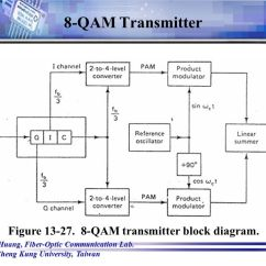 Rf Transmitter And Receiver Block Diagram Dimmer Switch Wiring 8 Qam Data Schema Auto Electrical For Commsim