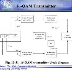 Tridonic Emergency Ballast Wiring Diagram Volvo 240 Radio New Era Of Qam Demodulator Block The Iota