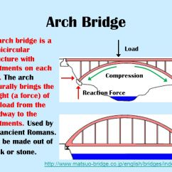 Truss Tension And Compression Diagram Chloroplast Unlabeled What Kind Of Bridge?. - Ppt Video Online Download