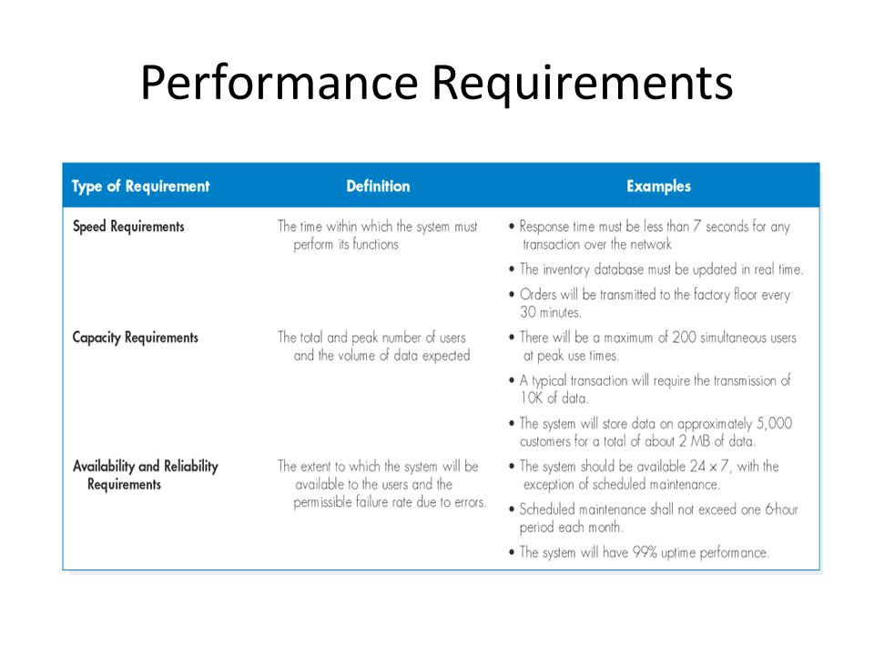 Application Web Requirements Security