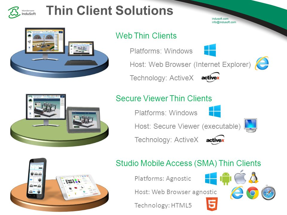 Secure Web Solutions