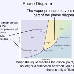 Phase Change Of Water Diagram 2005 Chevy Silverado Wiring Phases And Changes Ppt Download