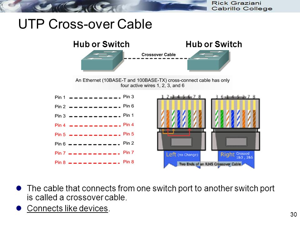 UTP+Cross over+Cable+Hub+or+Switch+Hub+or+Switch?resize\=665%2C499 10baset wiring diagram wiring diagrams  at creativeand.co