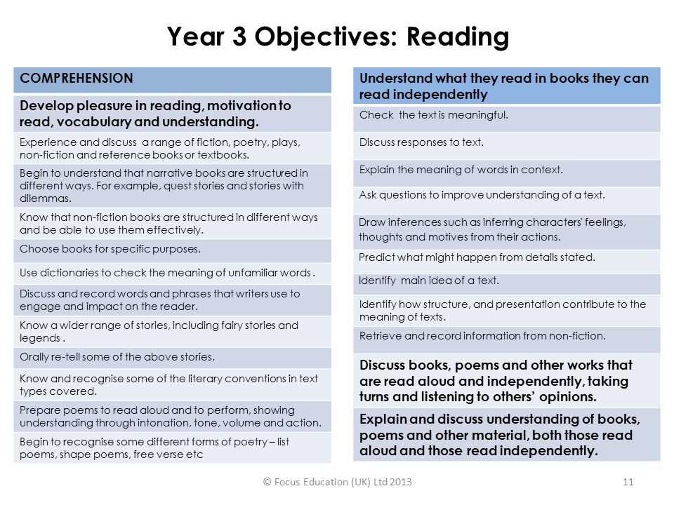 Year 1 Objectives Reading Ppt Download