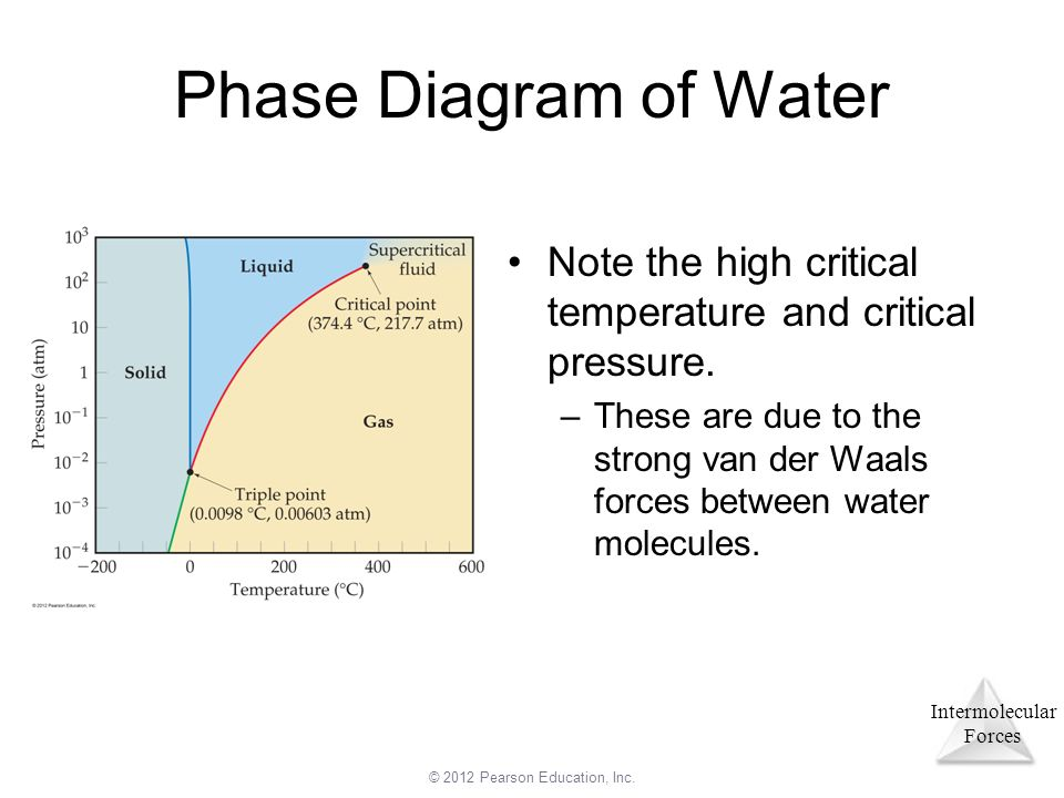 Co2 Phase Diagram Boiling Point Of And