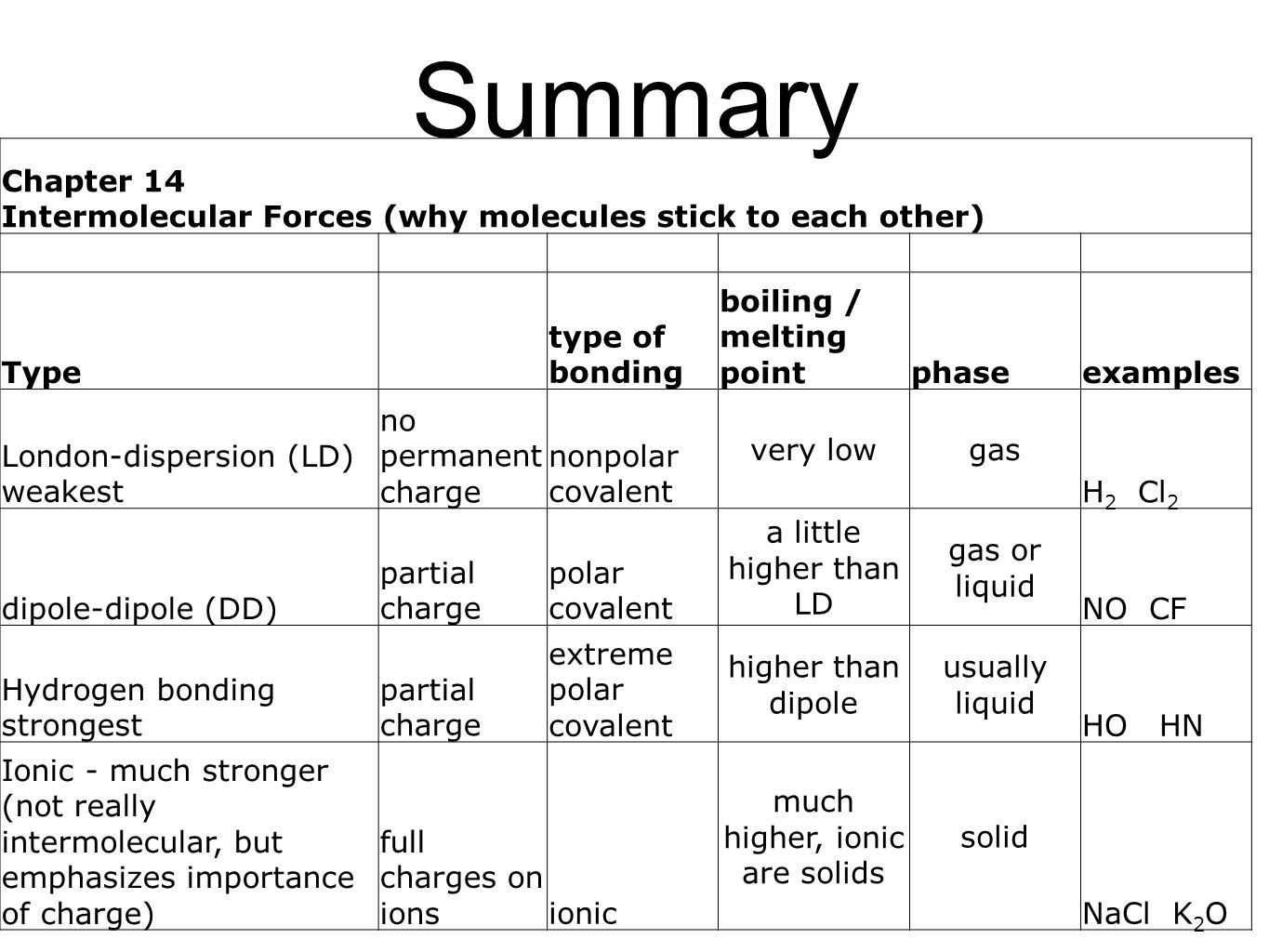 Intermolecular Forces Worksheet Packet