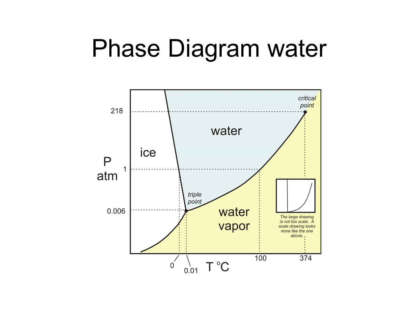 phase change of water diagram lighting control panel wiring unit 8 liquids and solutions ppt video online download